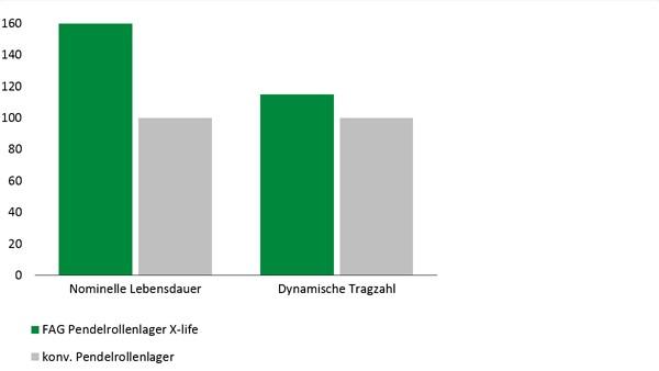 Diagram: E1 sfærisk rullelager i X-life-kvalitet
