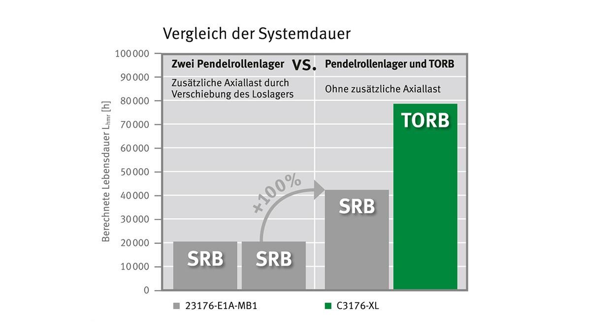Ved bruk av TORB som løslager ved aksiale tilleggslaster kan også levetiden til styrelageret og dermed hele lagerkombinasjonen til dels fordobles.